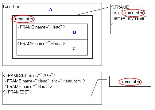 IFRAME 内にアクセス - システム屋は生き残れるか